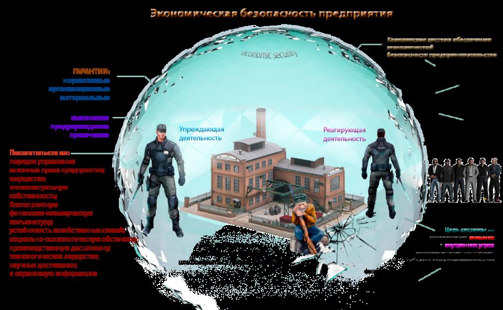Концепция безопасности предприятия